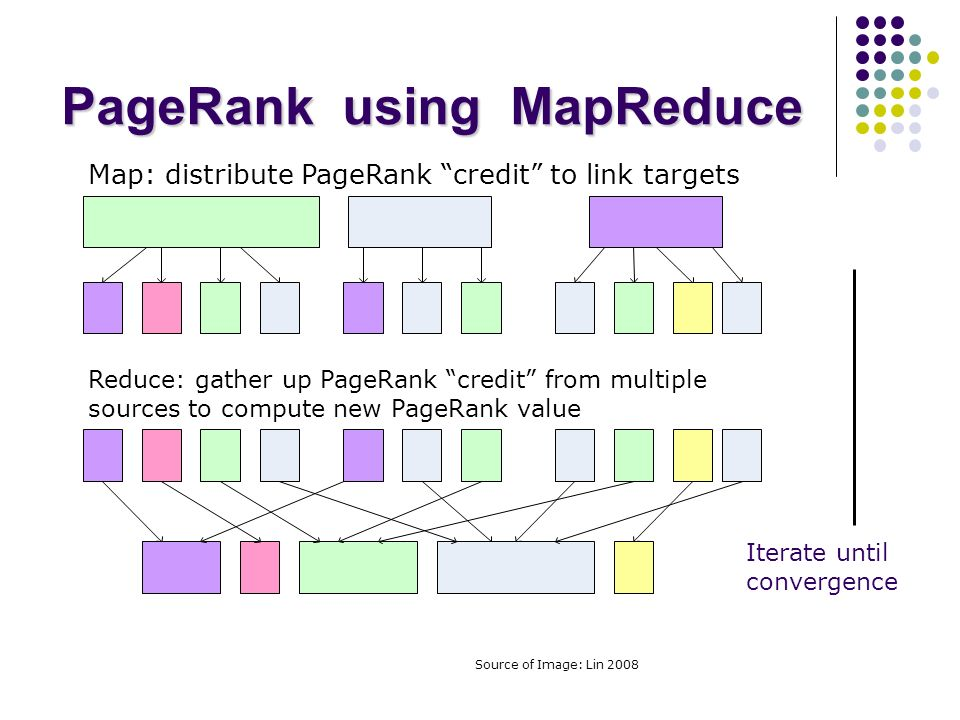 PageRank using MapReduce