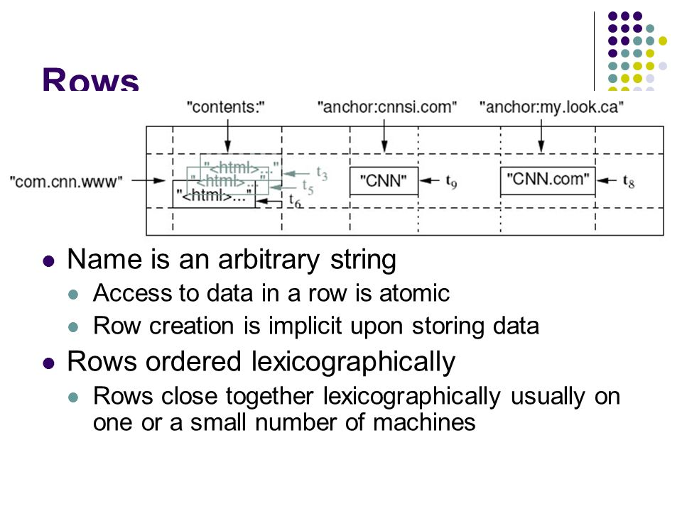 Rows Name is an arbitrary string Rows ordered lexicographically