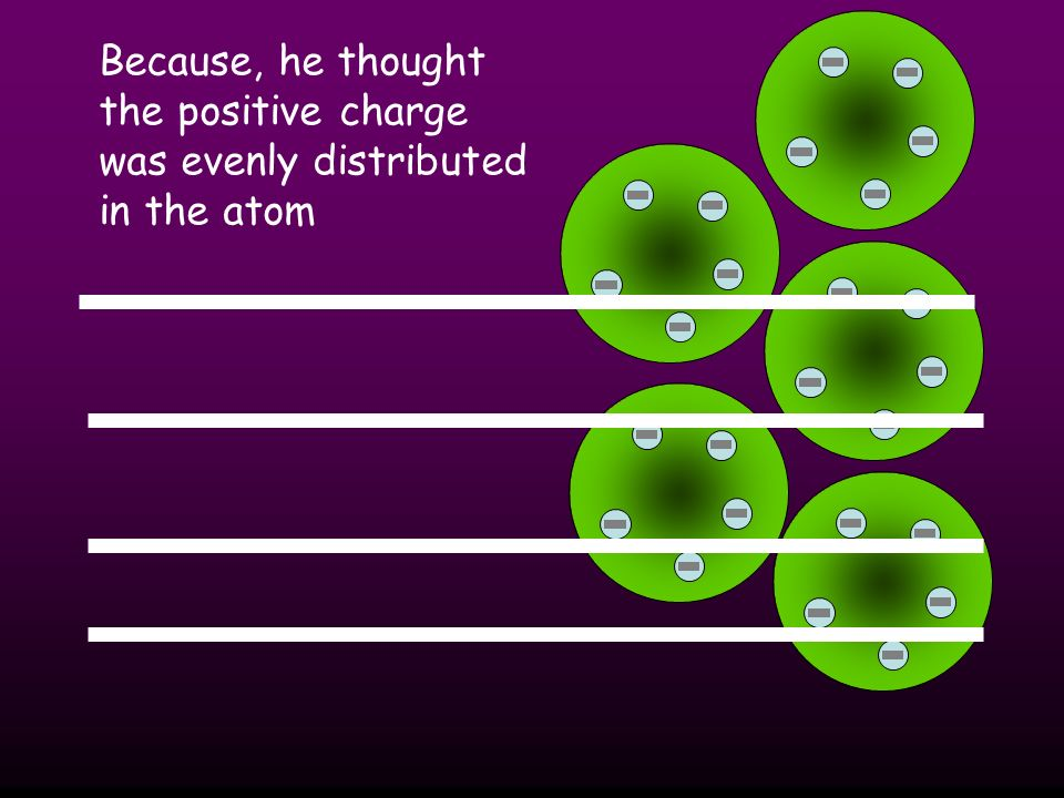 Because, he thought the positive charge was evenly distributed in the atom