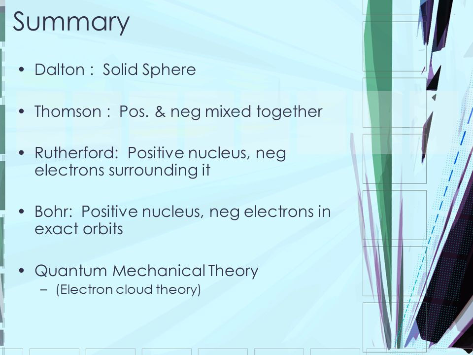 Summary Dalton : Solid Sphere Thomson : Pos. & neg mixed together