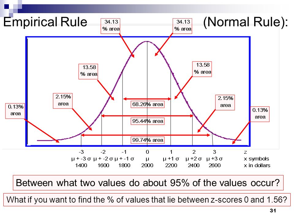 how to find the rule of a table of values