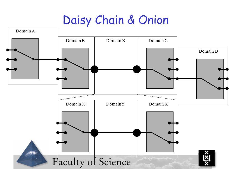 Daisy Chain & Onion Domain A Domain B Domain X Domain C Domain D
