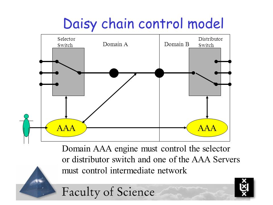 Daisy chain control model