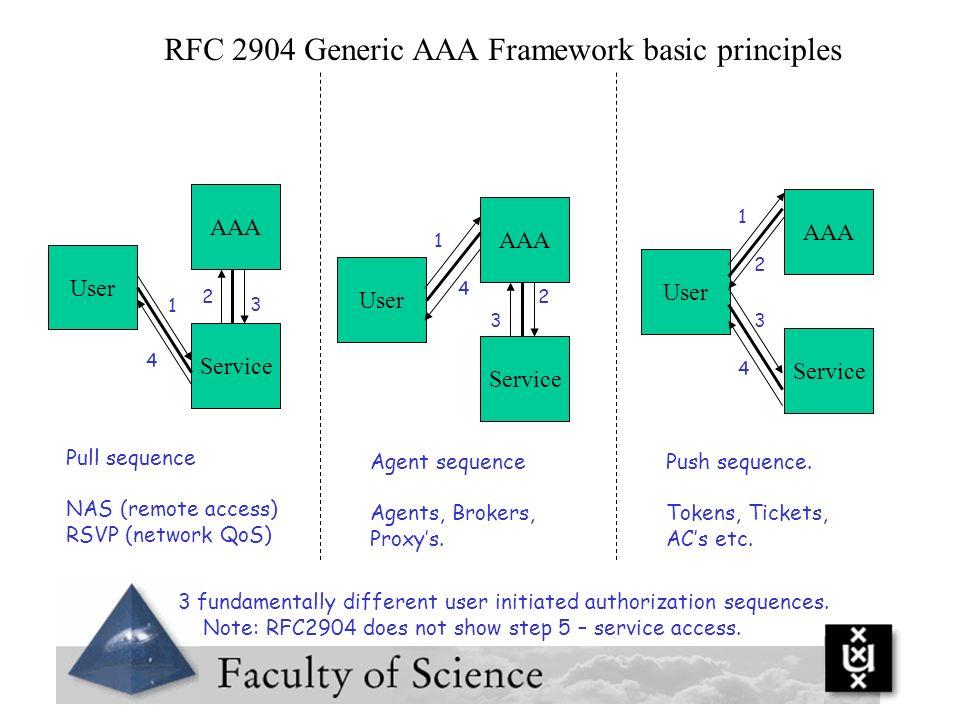 RFC 2904 Generic AAA Framework basic principles