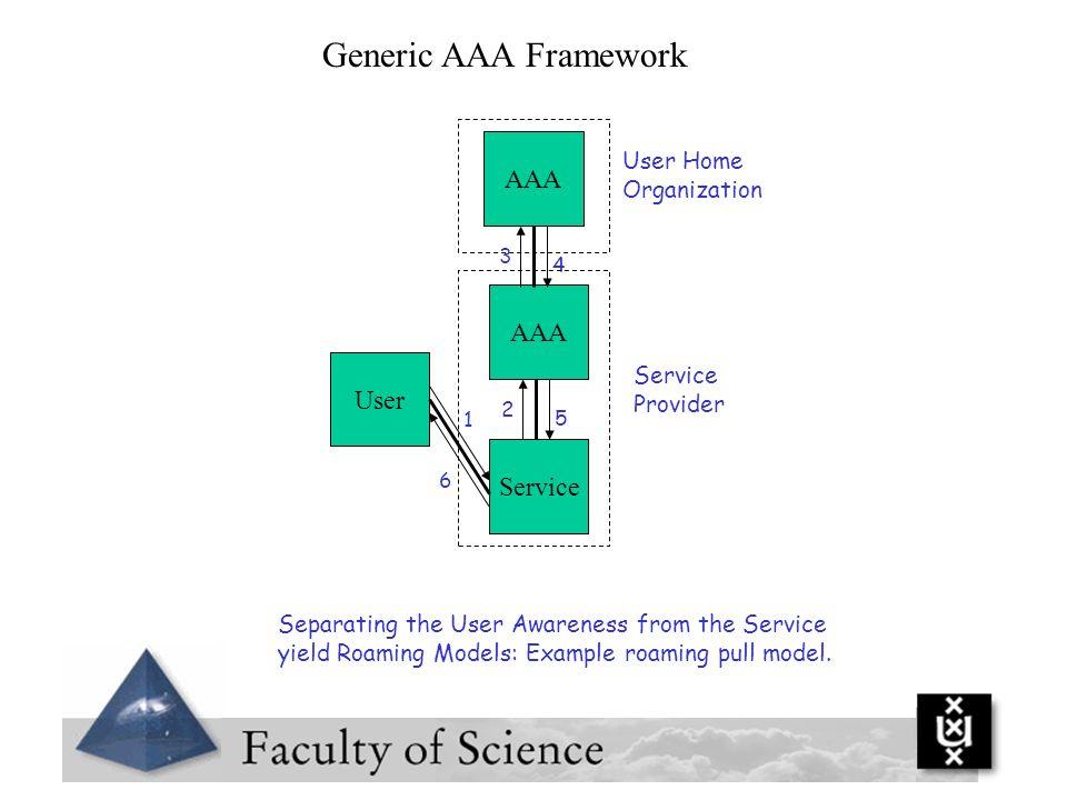 Generic AAA Framework AAA AAA User Service User Home Organization