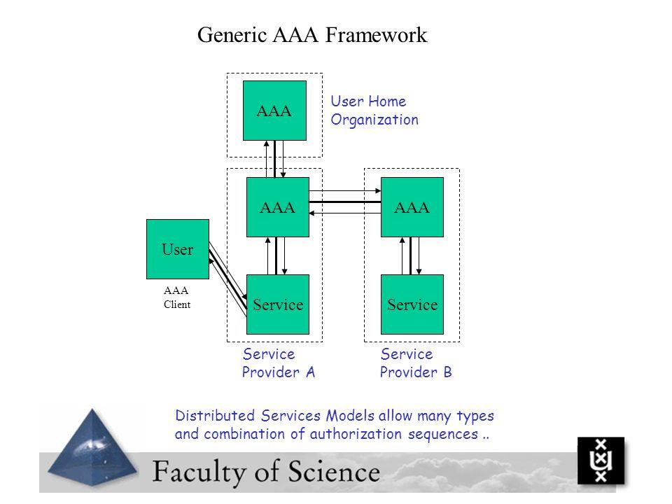 Generic AAA Framework AAA AAA AAA User Service Service User Home