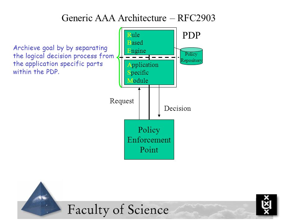 Generic AAA Architecture – RFC2903