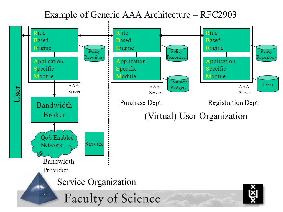 Example of Generic AAA Architecture – RFC2903
