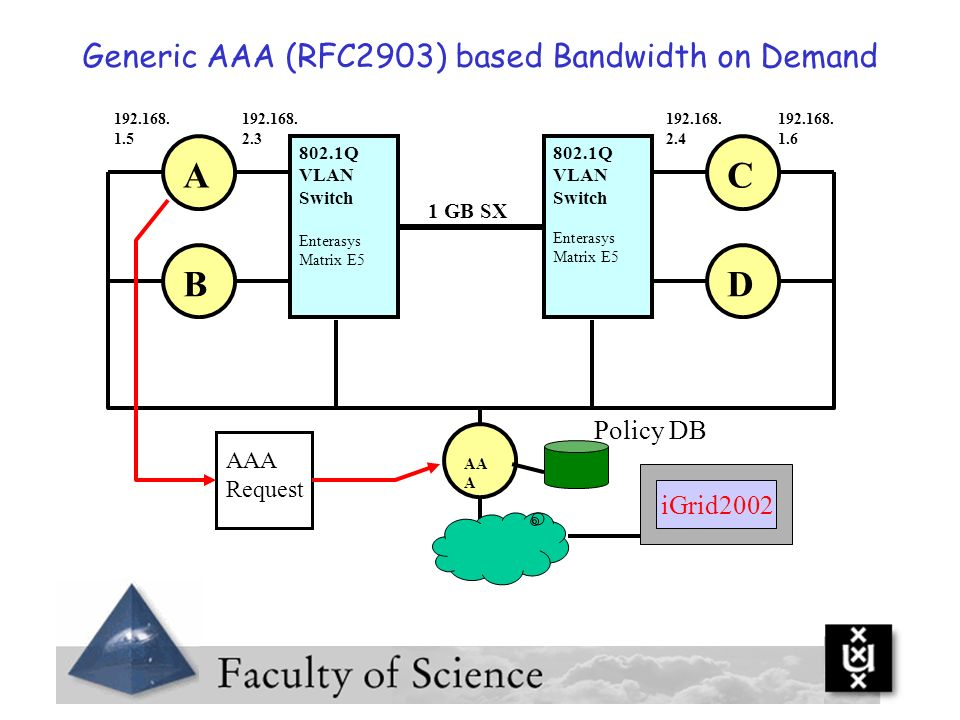 A C B D Generic AAA (RFC2903) based Bandwidth on Demand Policy DB