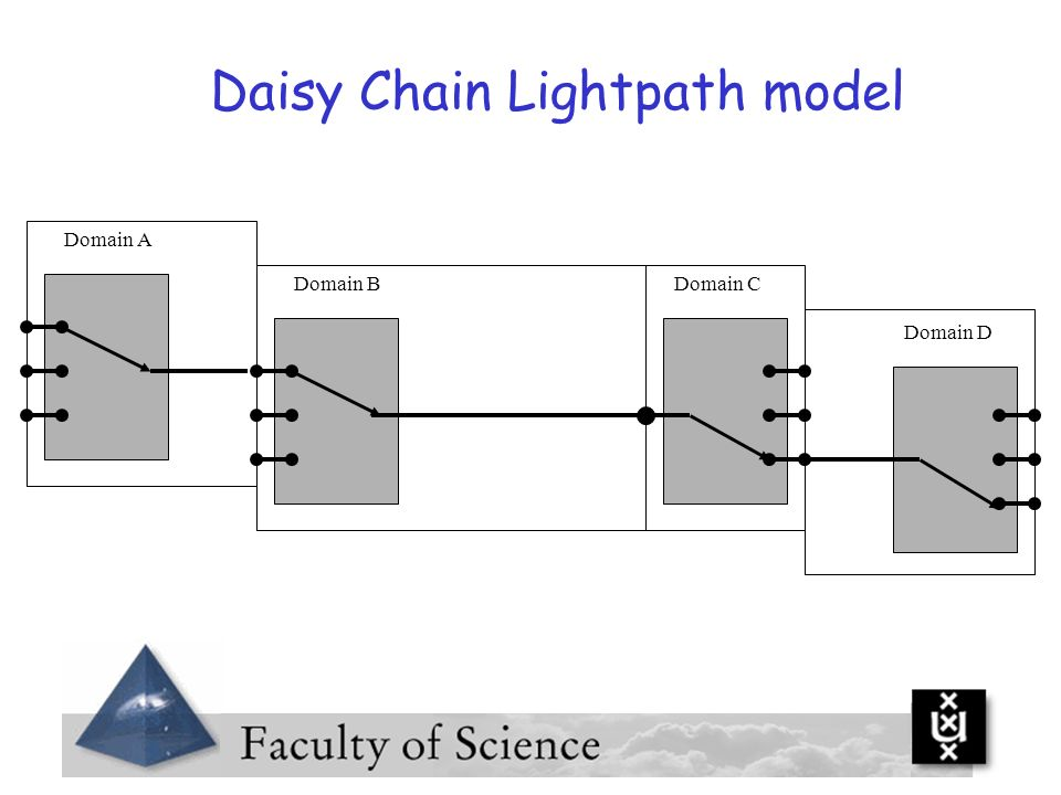 Daisy Chain Lightpath model