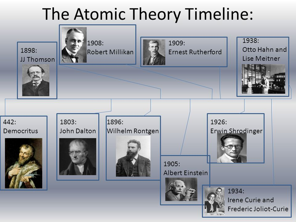 "atomic model timeline Atomic timeline complete this worksheet after you have finished reading the section ""development of the atomic theory"" the table below contains a number of statements connected to major discoveries in the development of atomic theory 1 in each box, write the name of the scientist(s) associated with the statement."