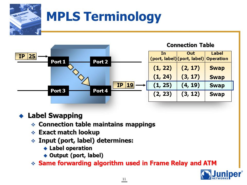 MPLS Terminology Label Swapping Connection table maintains mappings