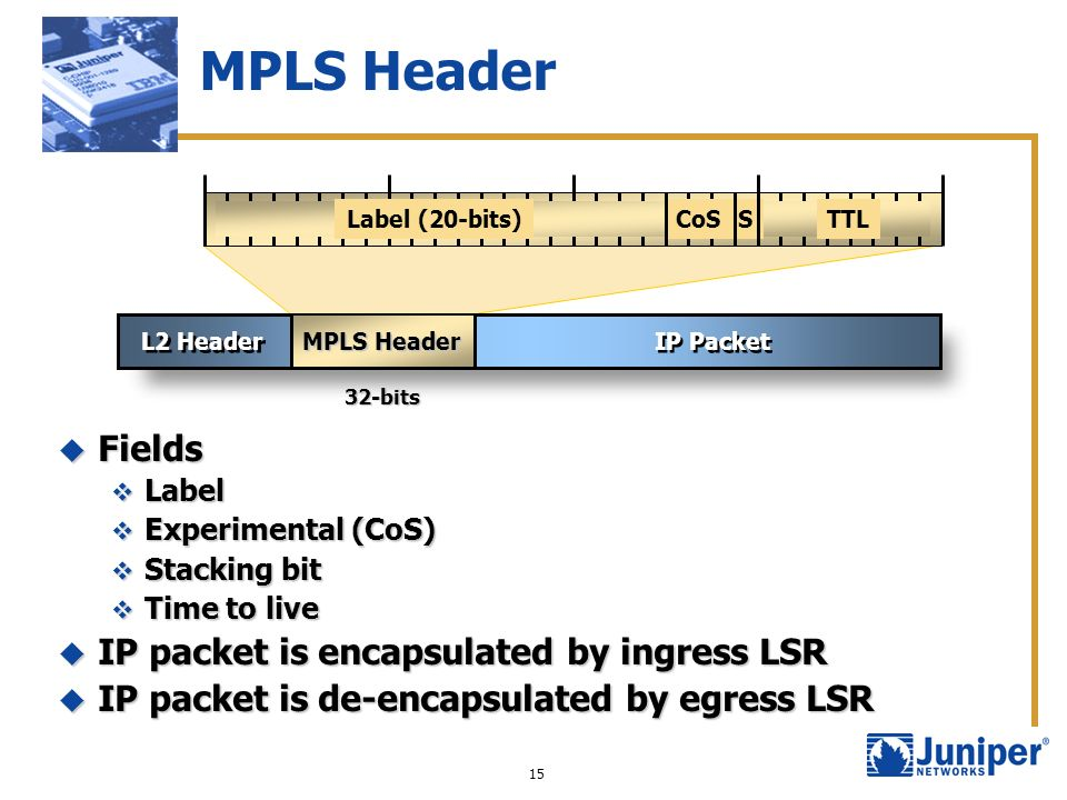 MPLS Header Fields IP packet is encapsulated by ingress LSR