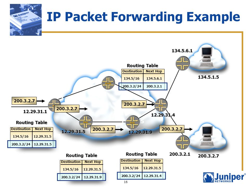 IP Packet Forwarding Example
