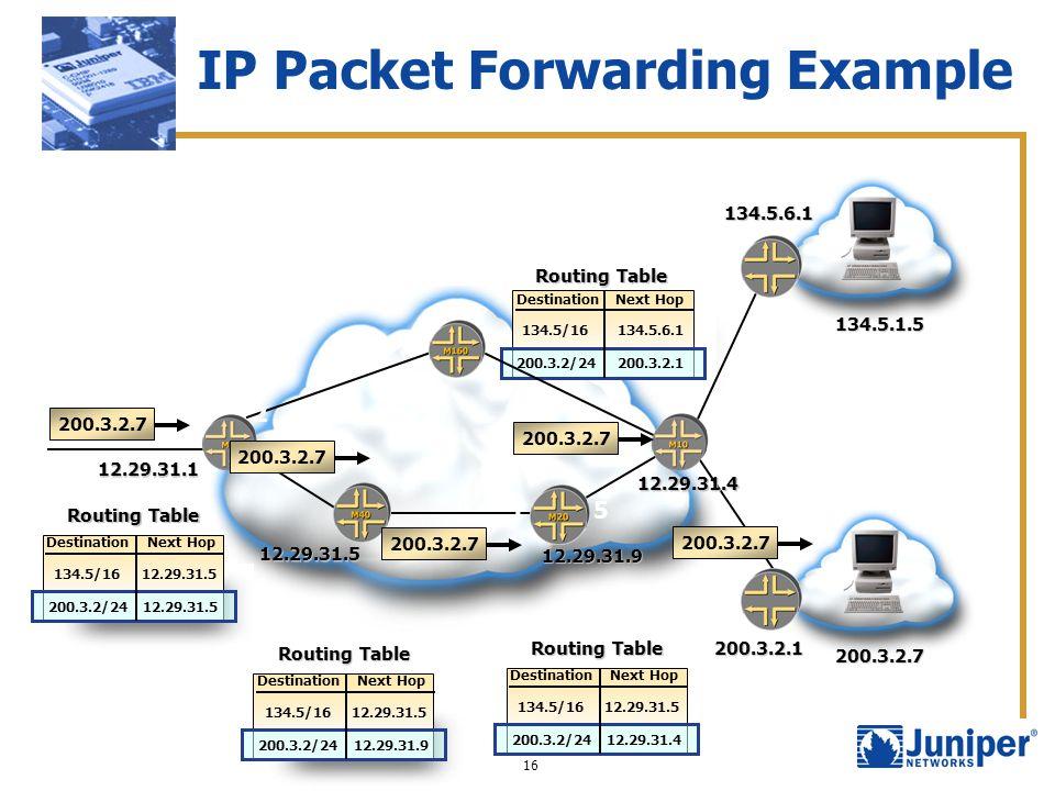 IP Packet Forwarding Example