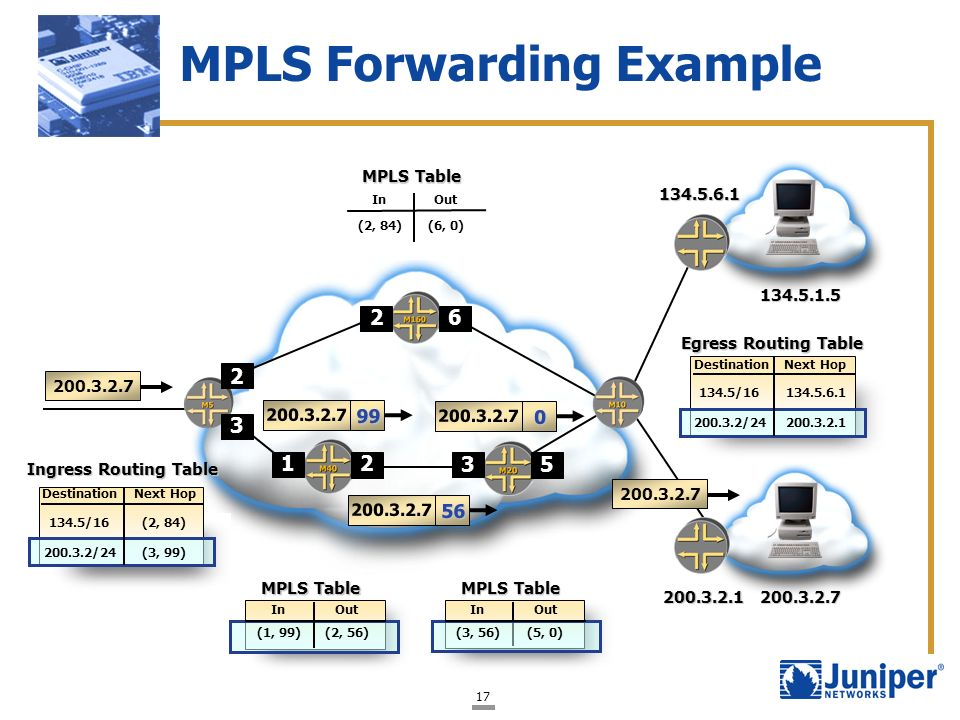 MPLS Forwarding Example