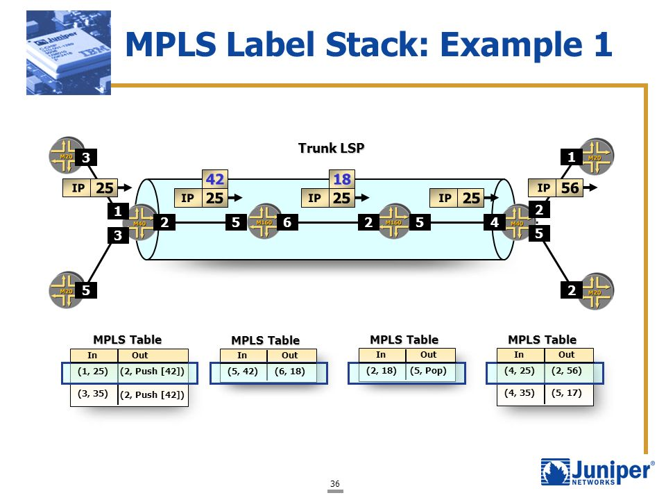 MPLS Label Stack: Example 1