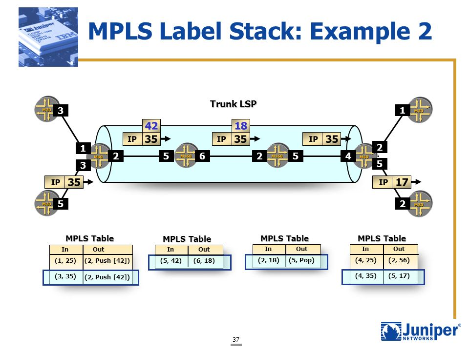 MPLS Label Stack: Example 2