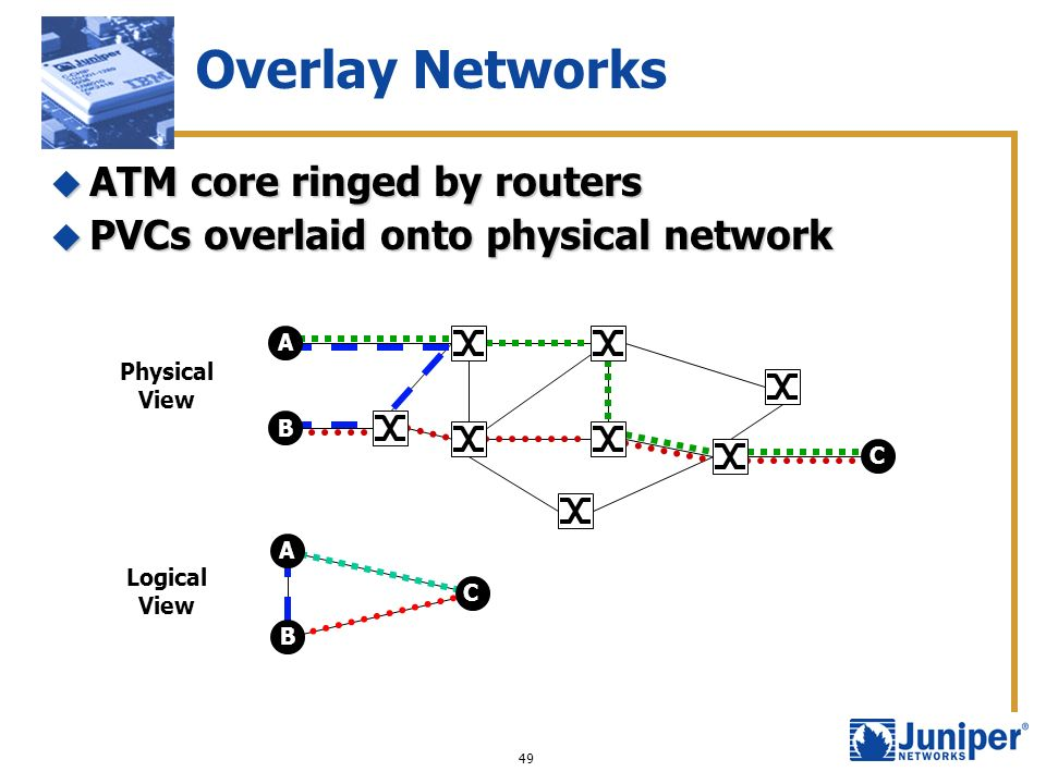 Overlay Networks ATM core ringed by routers