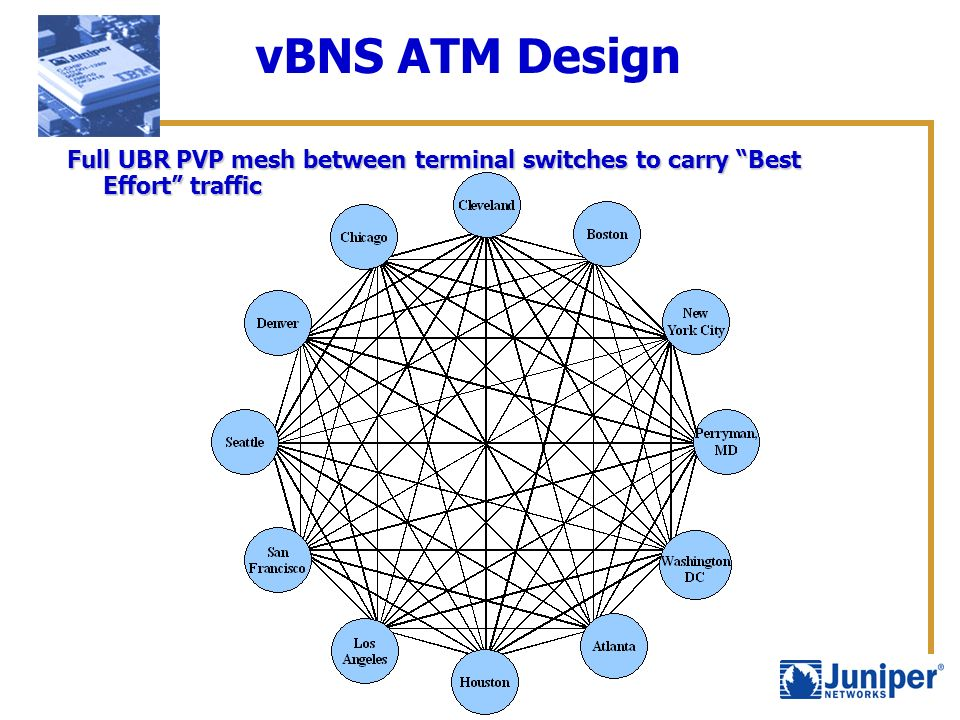 vBNS ATM Design Full UBR PVP mesh between terminal switches to carry Best Effort traffic