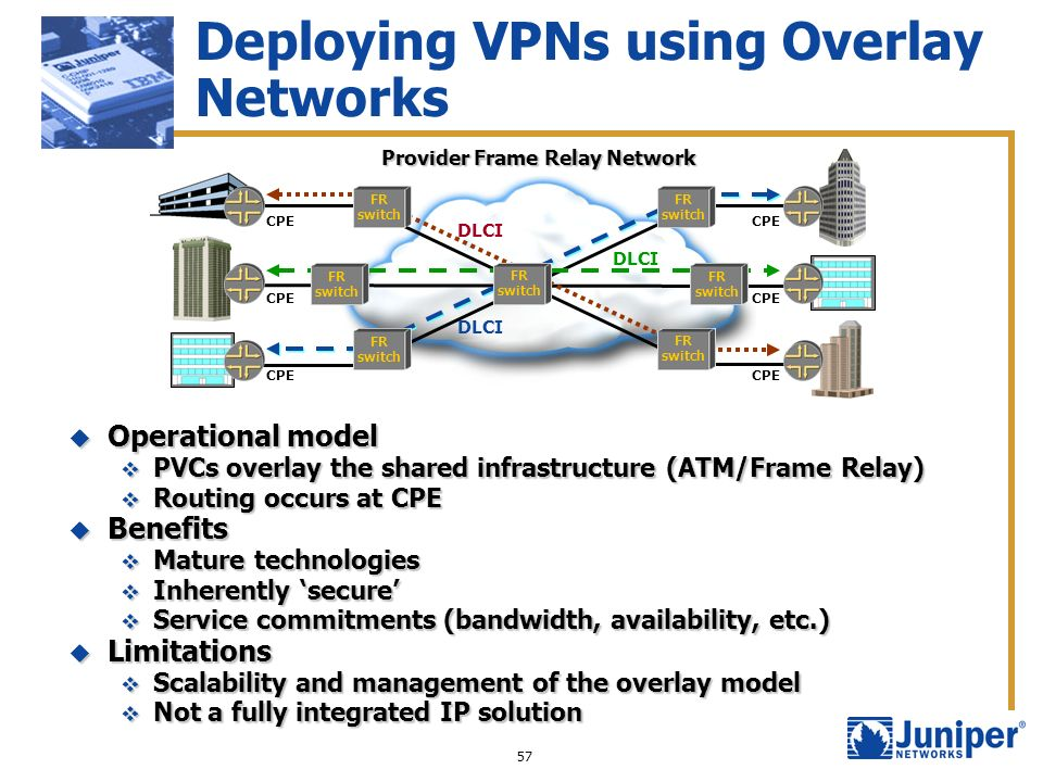 Deploying VPNs using Overlay Networks