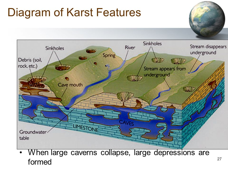 EXTERNAL LANDFORM PROCESSES - ppt video online download