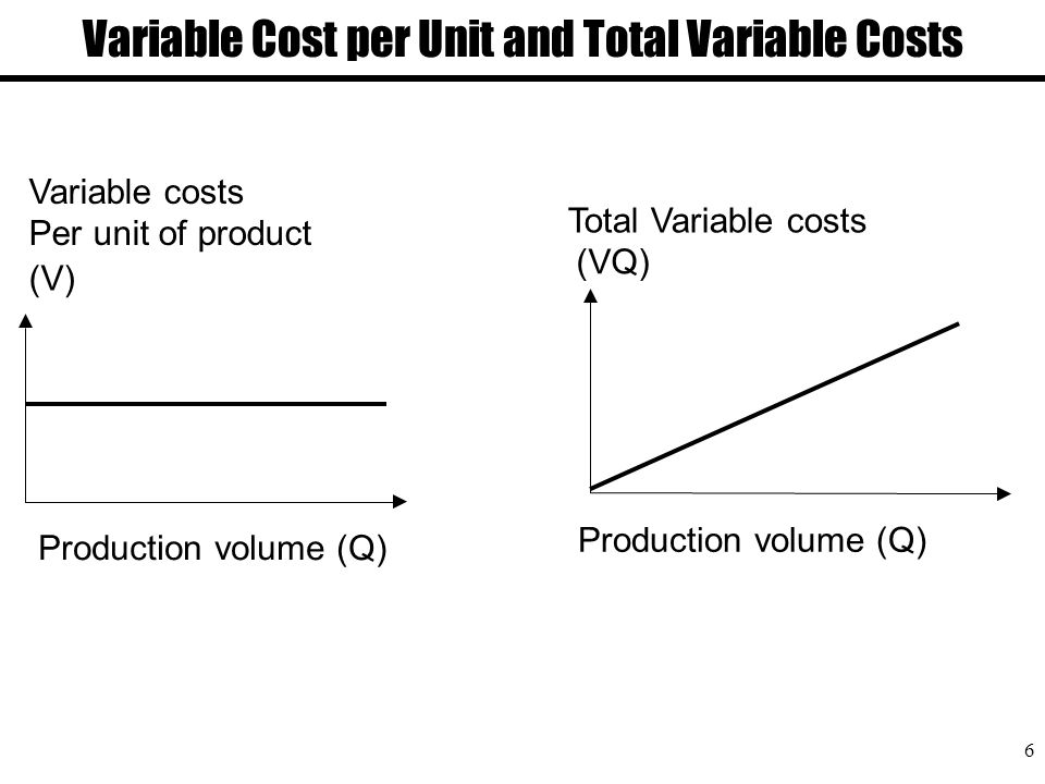 unit variable costs Total variable cost = total quantity of output x variable cost per unit of output the term variable cost is not to be confused with variable costing, which is an accounting method related to reporting variable costs.