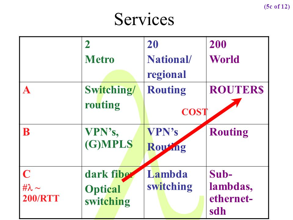 Services 2 Metro 20 National/ regional 200 World A Switching/ routing