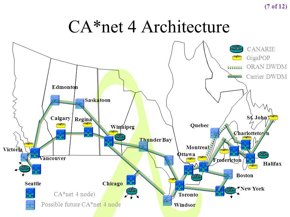 Possible future CA*net 4 node