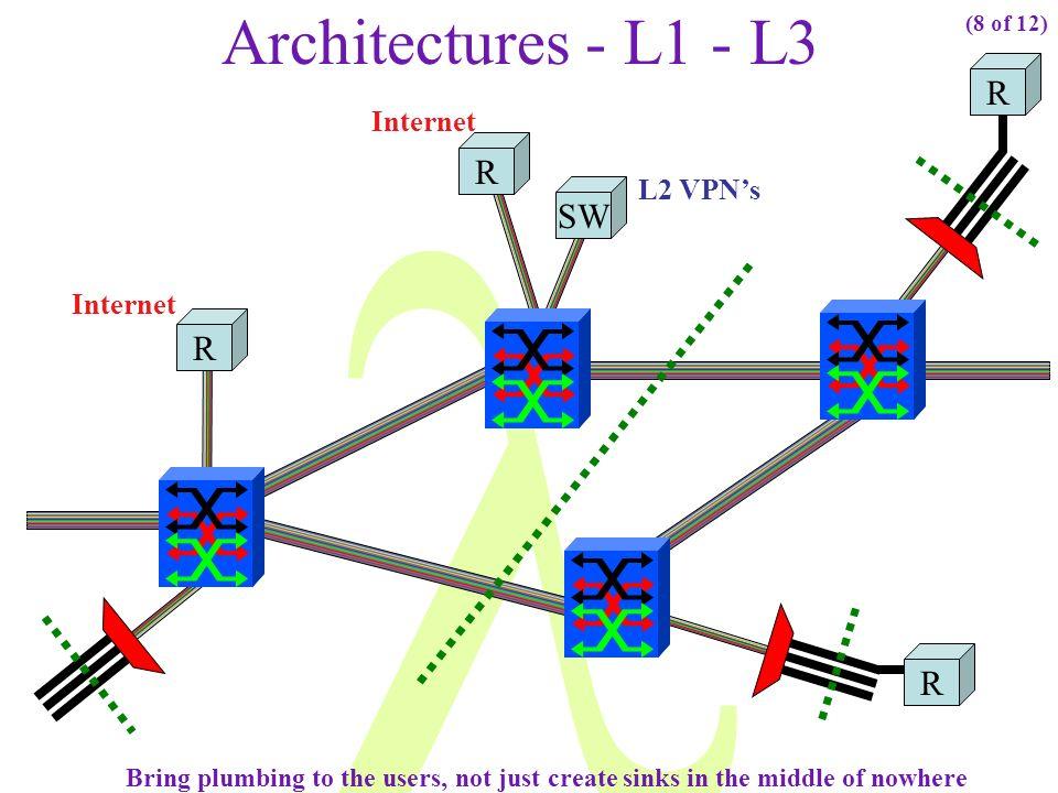 Architectures - L1 - L3 R R SW R R Internet L2 VPN's Internet