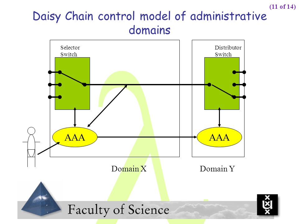 Daisy Chain control model of administrative domains