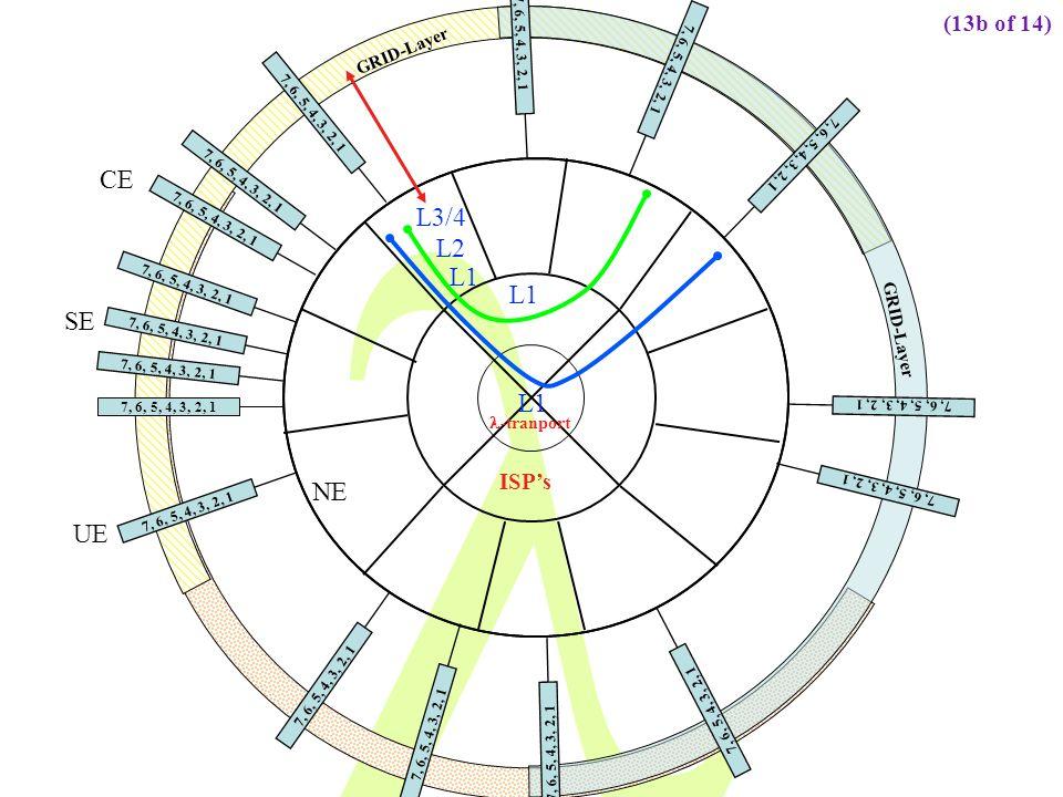 CE L3/4 L2 L1 L1 SE L1 NE UE (13b of 14) ISP's GRID-Layer GRID-Layer