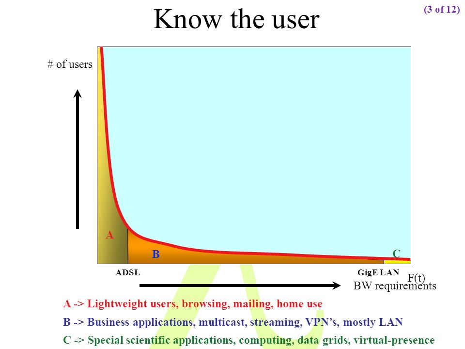 Know the user # of users A B C F(t) BW requirements