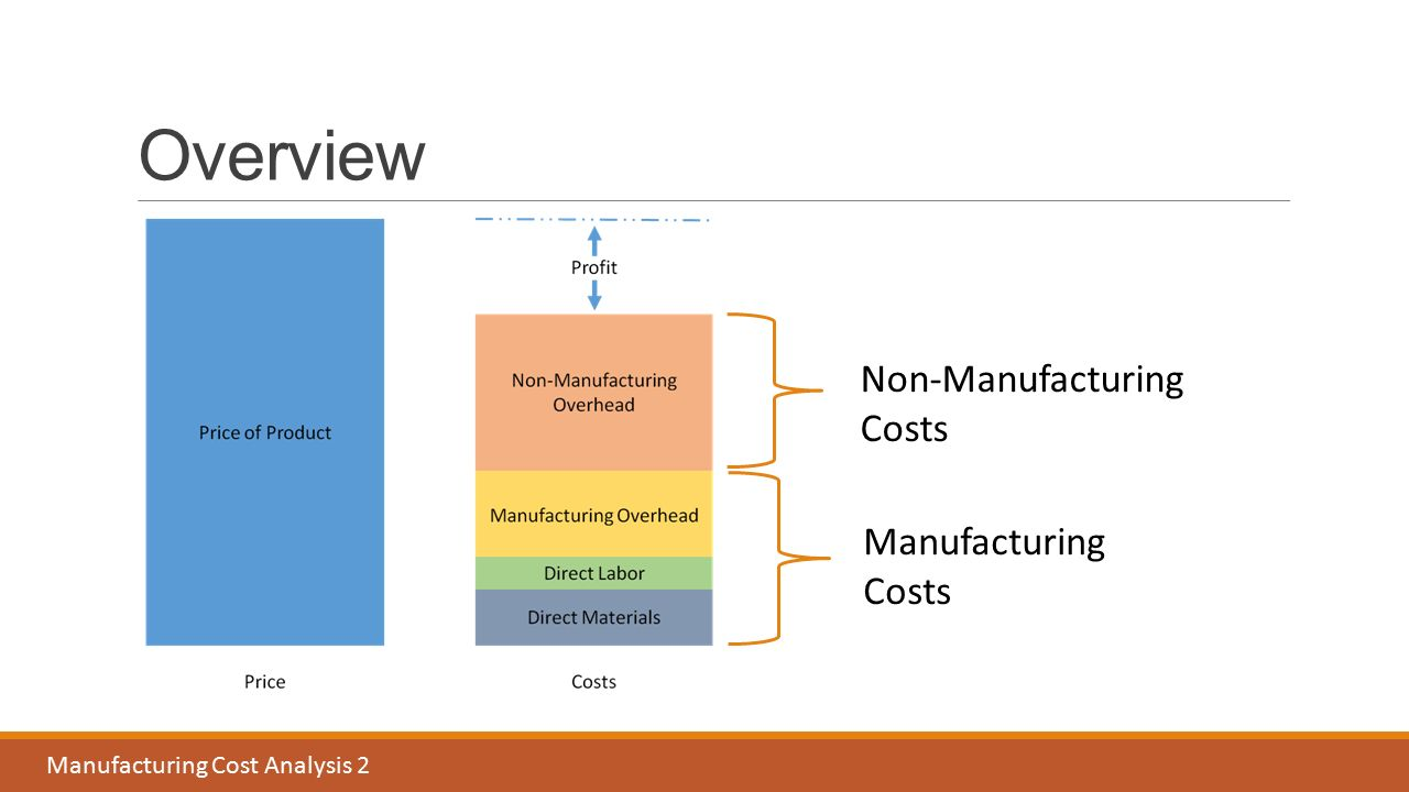 manufacturing and costs Manufacturing costs are the costs necessary to convert raw materials into  products all manufacturing costs must be attached to the units produced for  external.