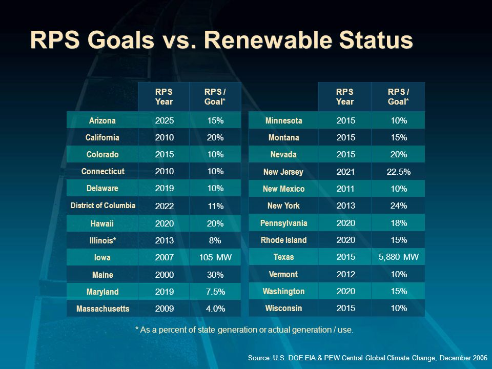 RPS Goals vs. Renewable Status