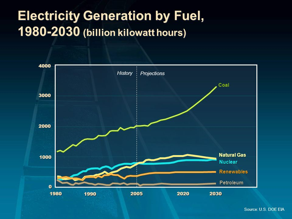 Electricity Generation by Fuel, 1980-2030 (billion kilowatt hours)