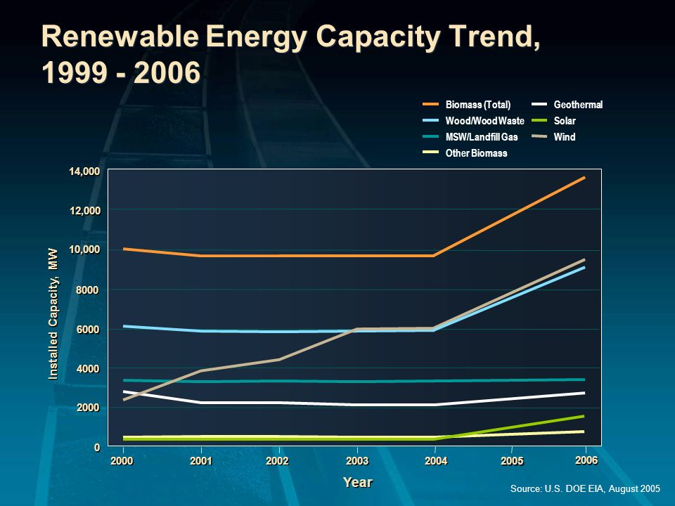 Renewable Energy Capacity Trend, 1999 - 2006