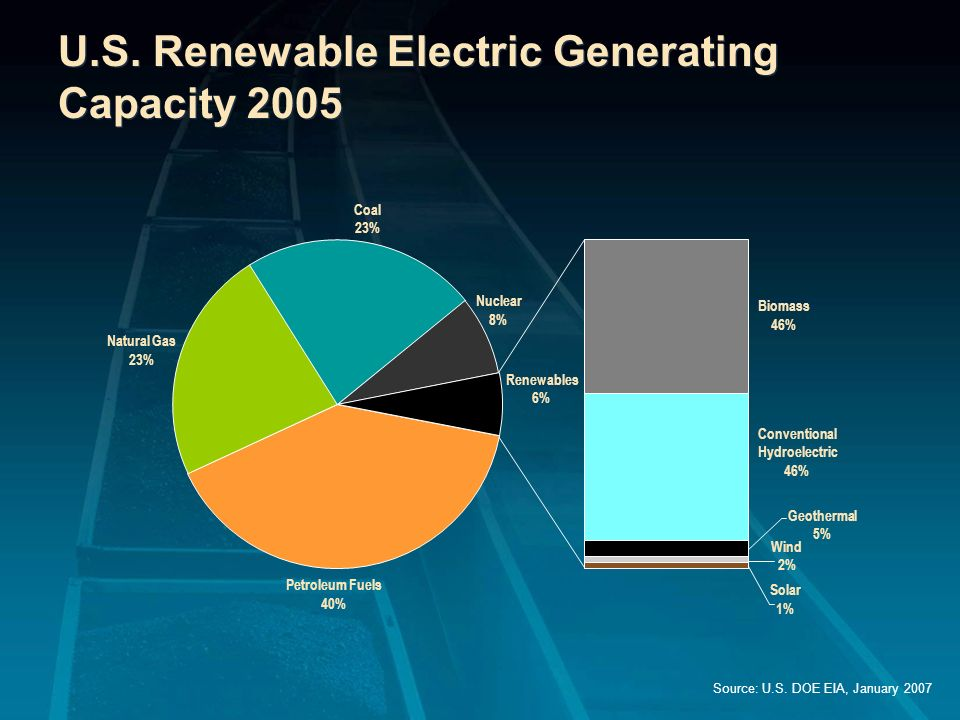 U.S. Renewable Electric Generating Capacity 2005