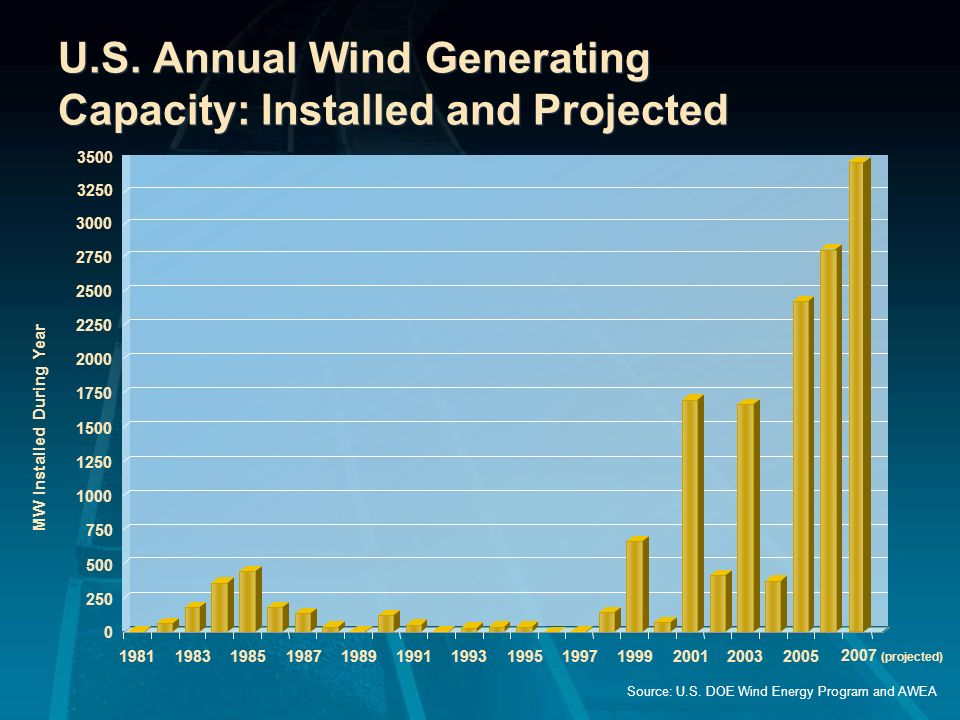 U.S. Annual Wind Generating Capacity: Installed and Projected