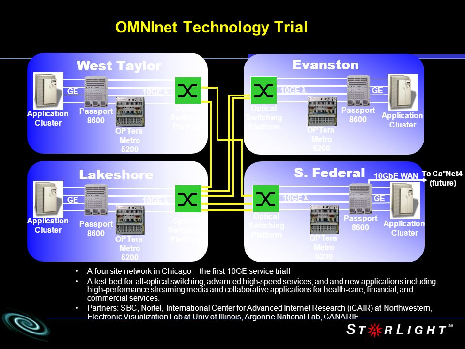 OMNInet Technology Trial