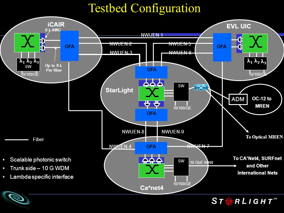 Testbed Configuration