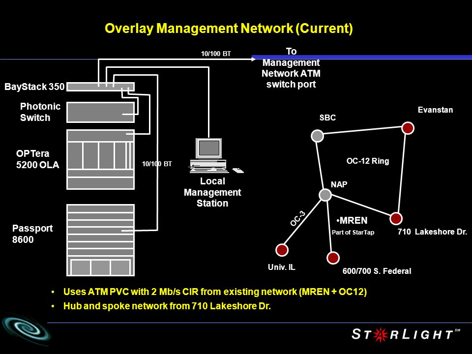 Overlay Management Network (Current)