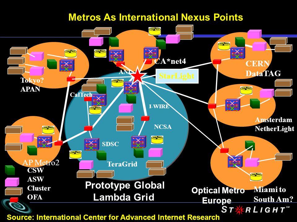 Metros As International Nexus Points