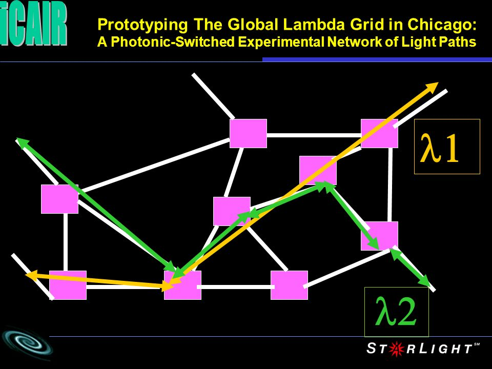 l1 l2 iCAIR Prototyping The Global Lambda Grid in Chicago: