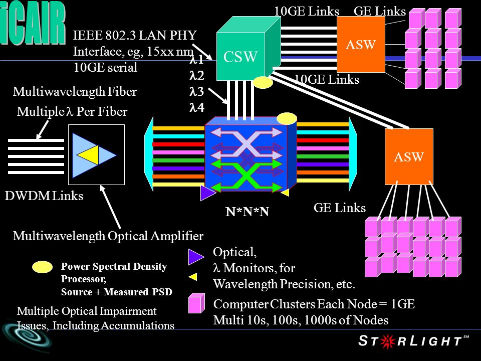 iCAIR CSW 10GE Links GE Links ASW IEEE 802.3 LAN PHY