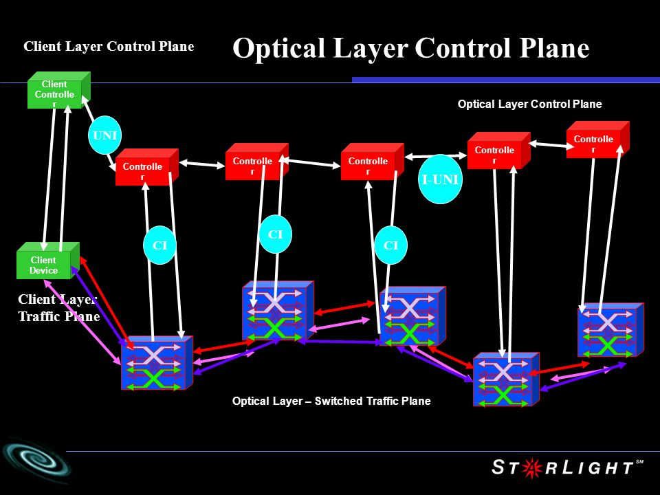 Optical Layer Control Plane
