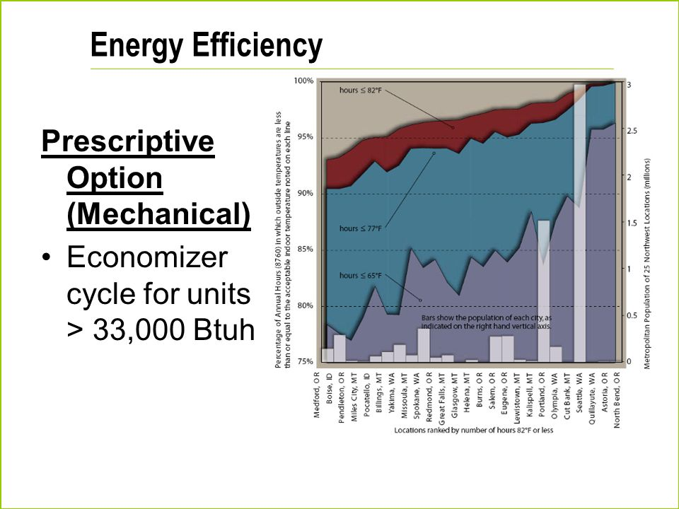 Energy Efficiency Prescriptive Option (Mechanical)