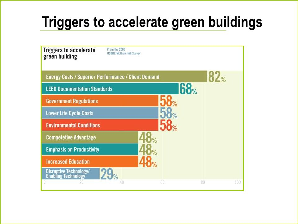 Triggers to accelerate green buildings