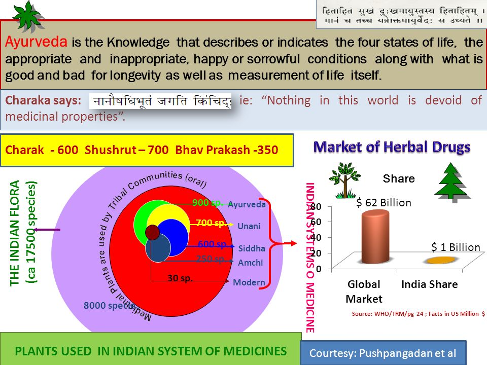 INDIAN SYSTEMS O MEDICINE PLANTS USED IN INDIAN SYSTEM OF MEDICINES