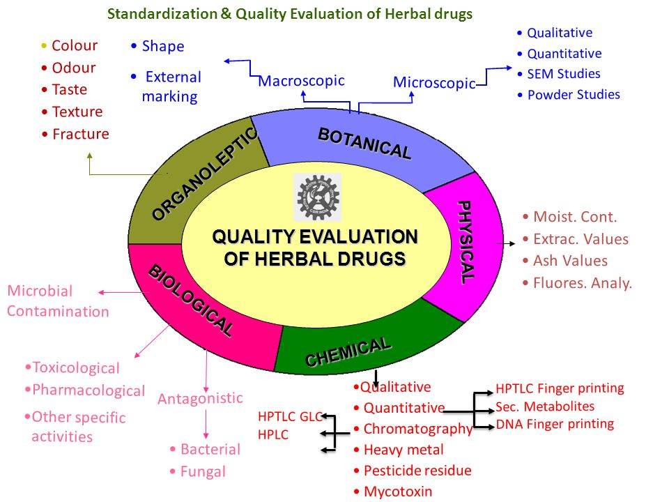 QUALITY EVALUATION OF HERBAL DRUGS